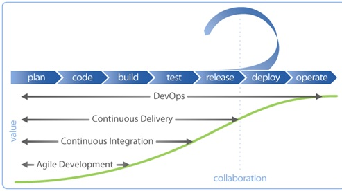 devops training flow