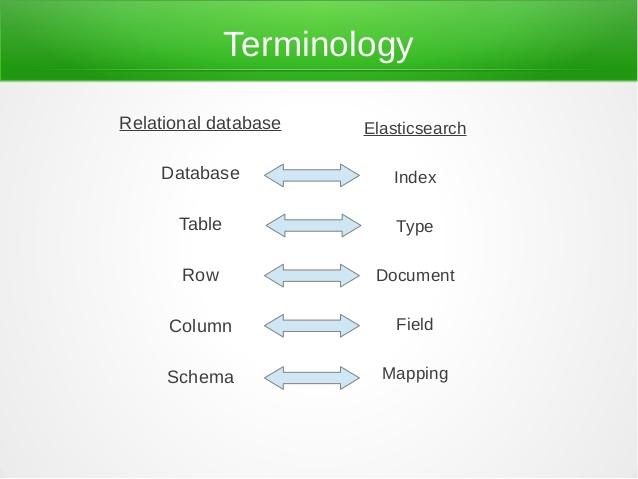 Understanding Elasticsearch Keywords and Terminology