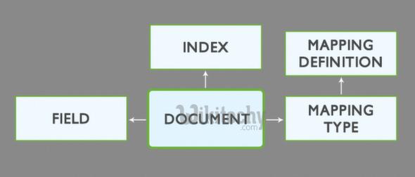 Understanding Elasticsearch Index Mapping & Schema - DevOps Tutorials