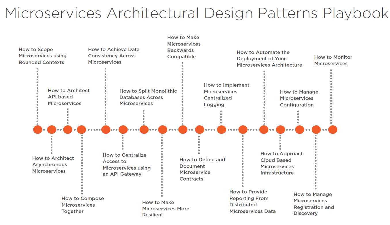 Microservices Architectural Design Patterns Playbook