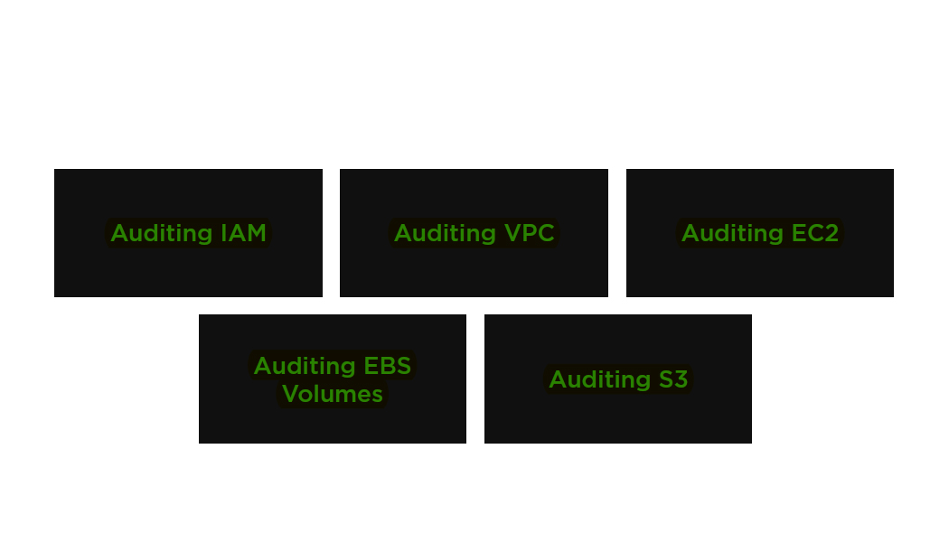 Aws Auditing Environments Security Best Practices