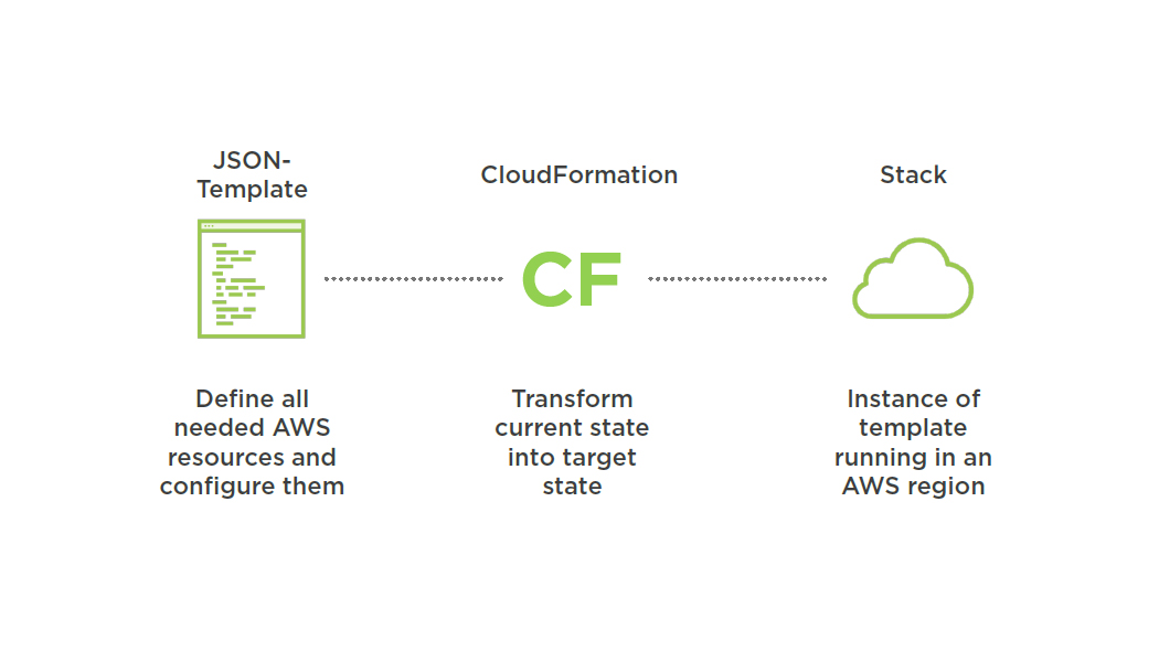 Aws Automating Cloudformation