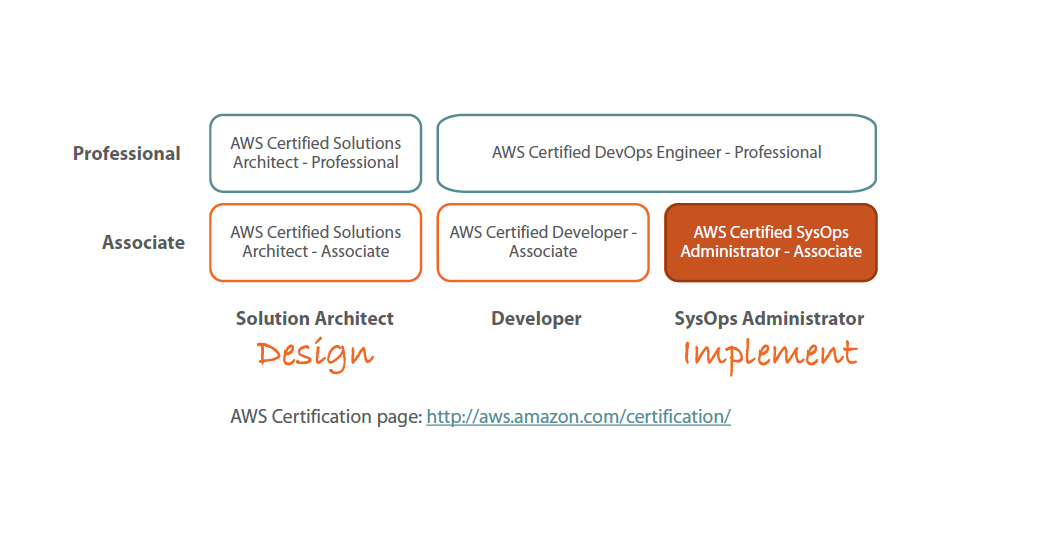 Aws Certified Sysops Admin Associate
