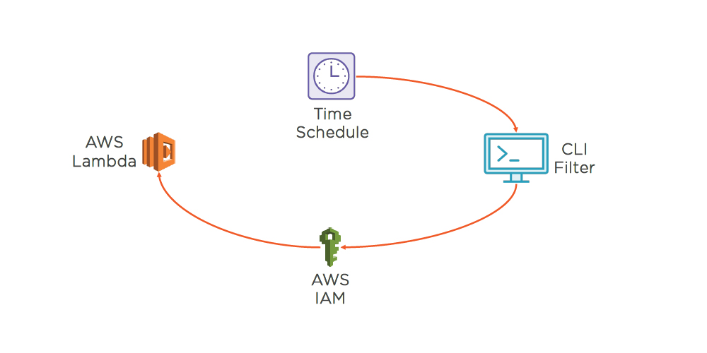 Aws Command Line Interface Mastering Operations