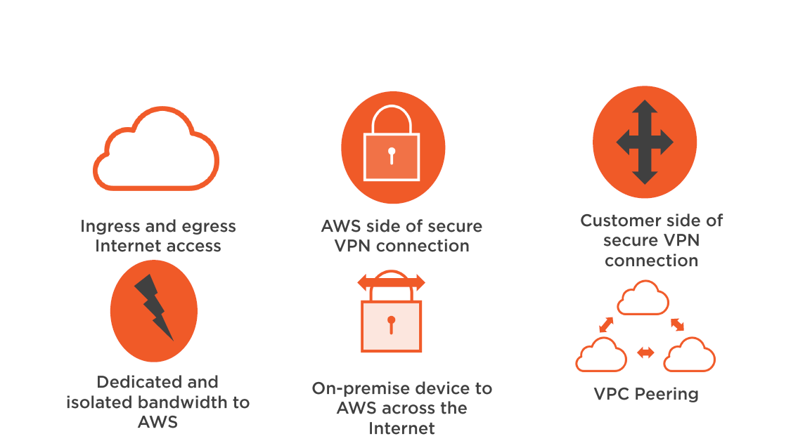 AWS Security Operations Infrastructure Services