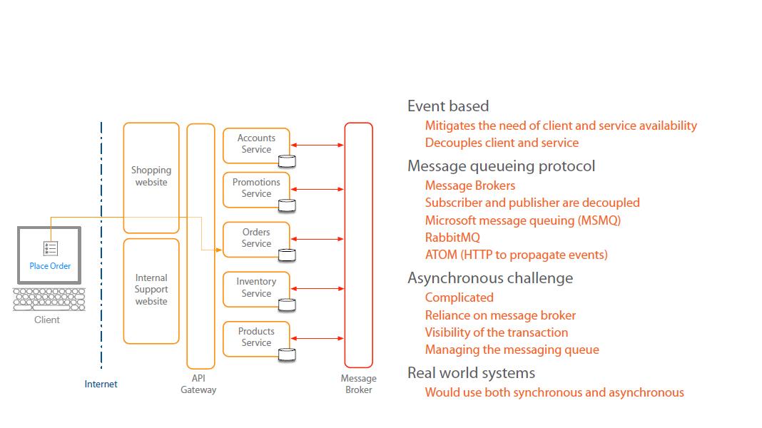 Microservices Architecture ~
